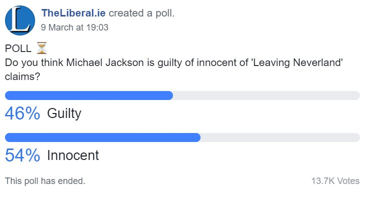 POLL RESULTS: 54% of people think Michael Jackson is